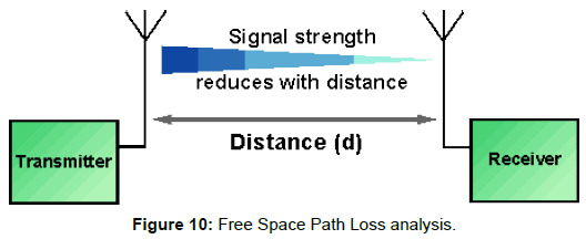 telecommunications-system-management-space-loss-analysis