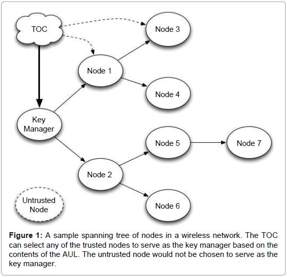 telecommunications-system-management-spanning-nodes-wireless
