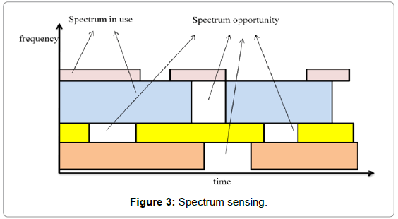 telecommunications-system-management-spectrum-sensing