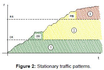 telecommunications-system-management-stationary-traffic-patterns
