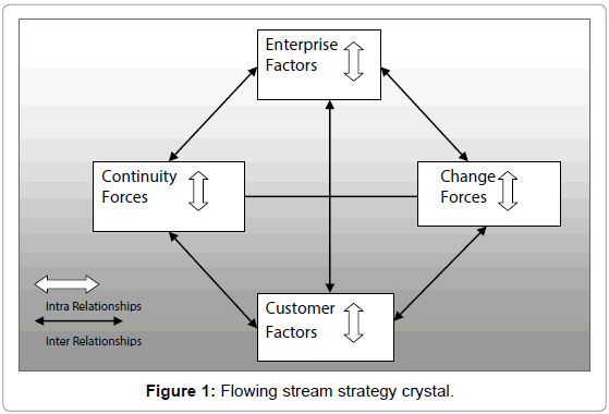 telecommunications-system-management-stream-strategy-crystal