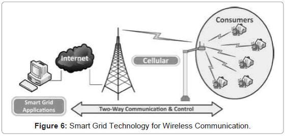 telecommunications-system-management-technology-wireless-communication