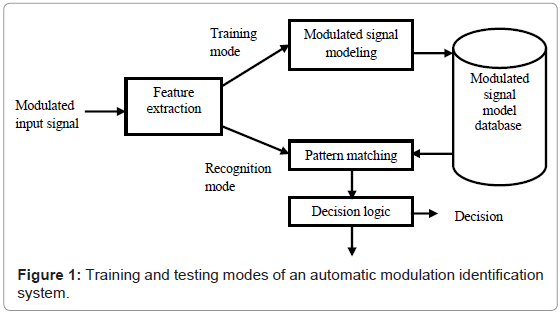 Automatic Modulation Recognition in OFDM Systems using Cepstral