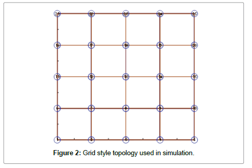 telecommunications-system-management-topology
