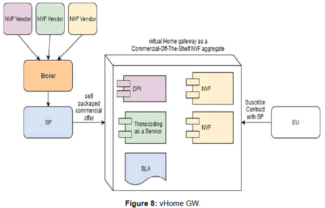 telecommunications-system-management-vhome