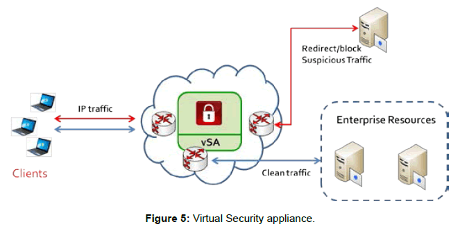 telecommunications-system-management-virtual-security-appliance