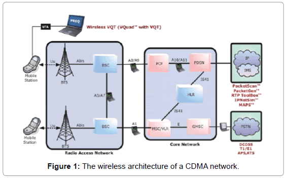 3g wireless network optimization telecommunications system management wireless architecture network ccuart Image collections