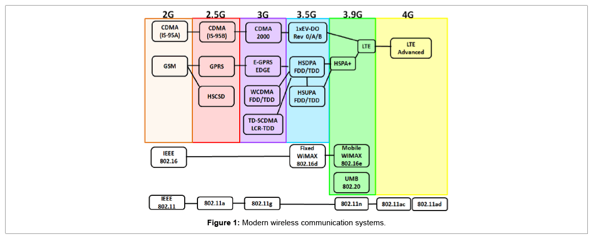 telecommunications-system-modern-wireless-communication-systems