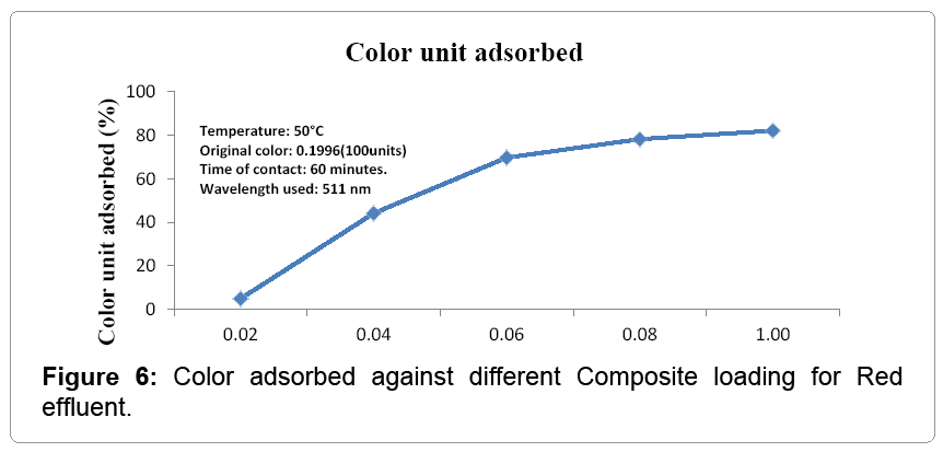 textile-science-Color-adsorbed