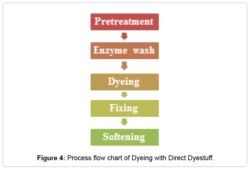 textile-science-Direct-Dyestuff