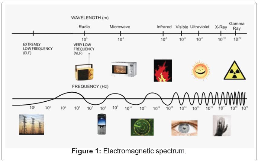 Textile Science Electromagnetic Spectrum