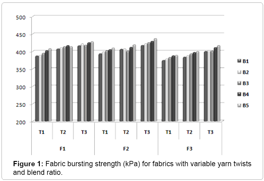 textile-science-Fabric-bursting
