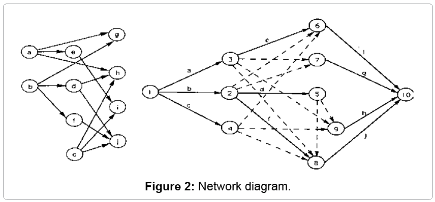 textile-science-Network-diagram