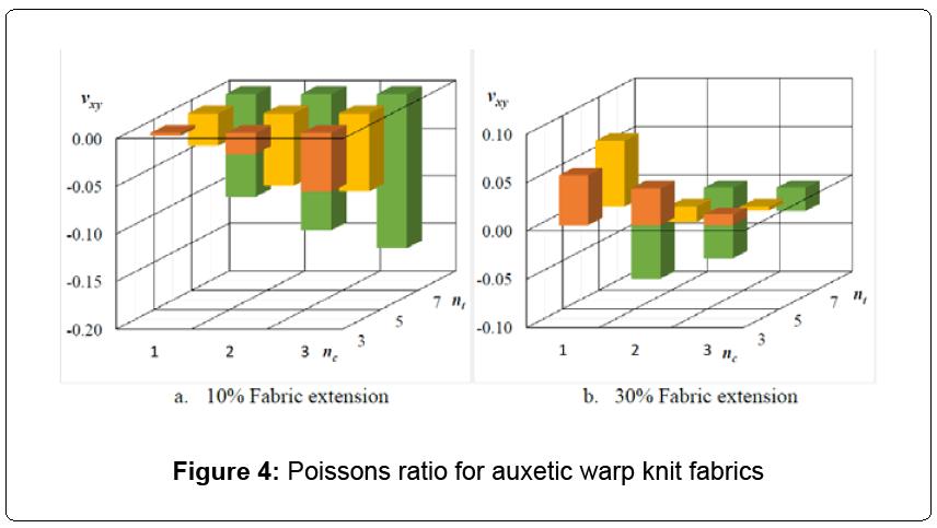textile-science-Poissons-ratio