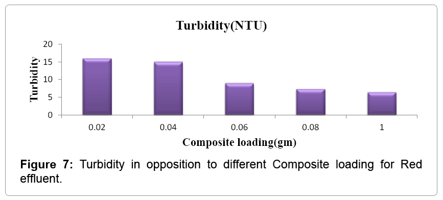 textile-science-Turbidity-opposition