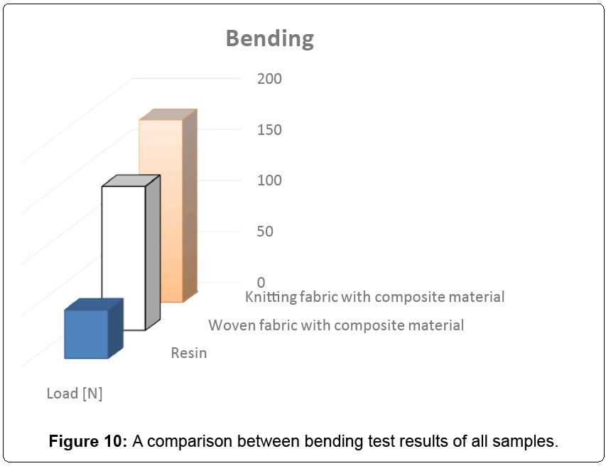 textile-science-bending-test