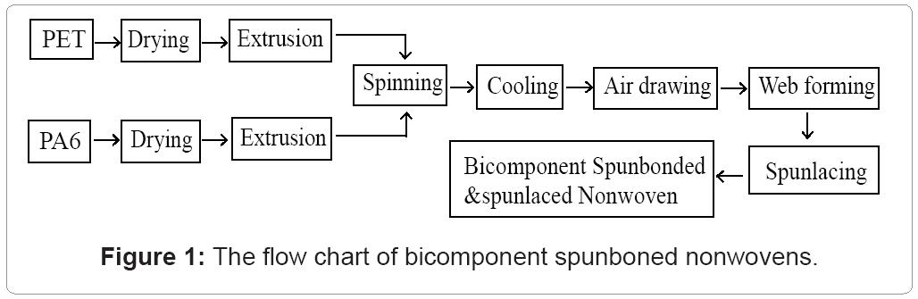 textile-science-bicomponent