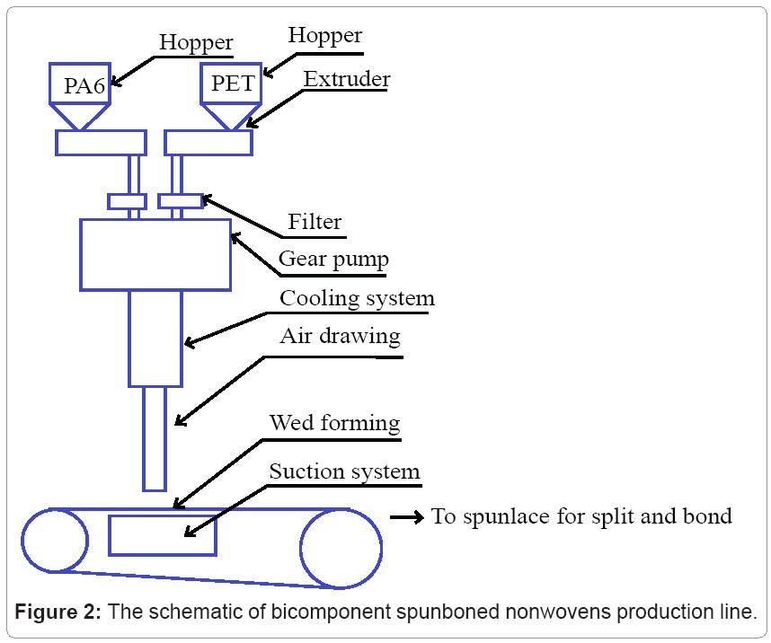 textile-science-bicomponent-spunboned