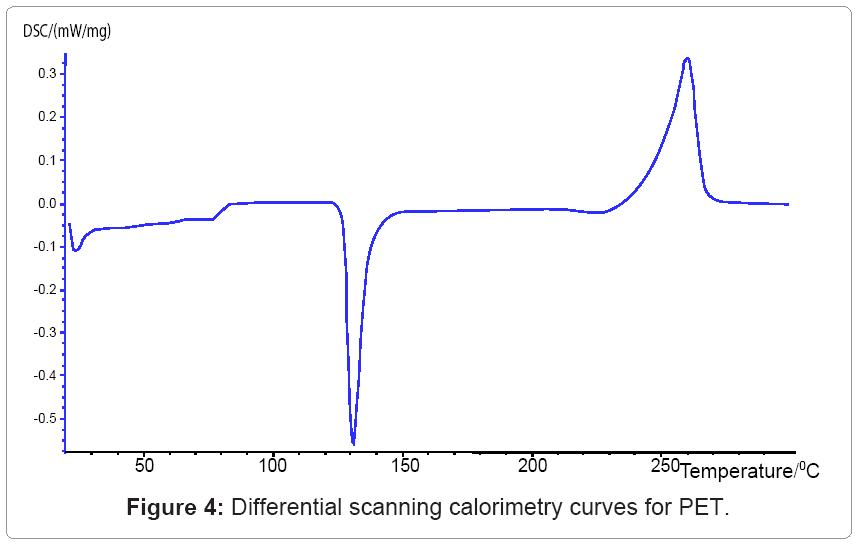 textile-science-calorimetry-curves