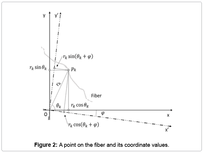 textile-science-coordinate-values