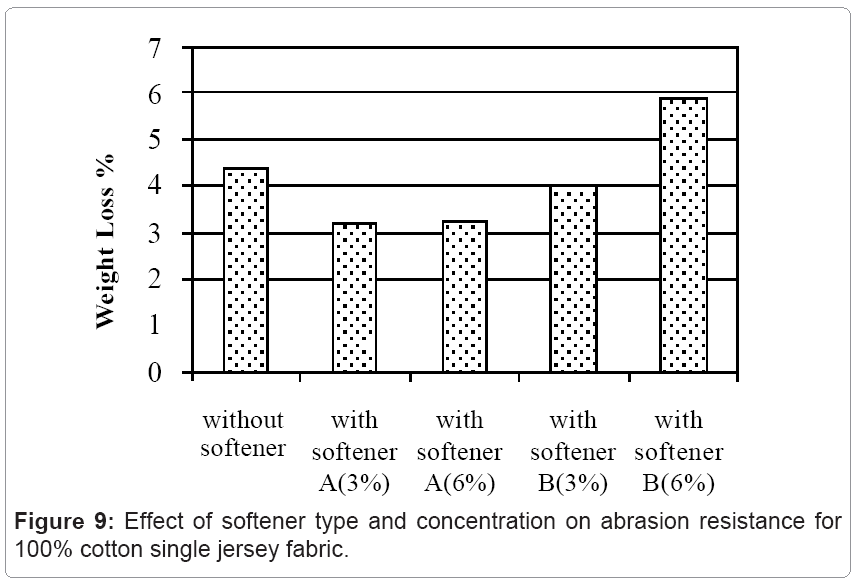 1fcbfa1a7f0 Effect of Fabric Softener on Properties of a Single Jersey Knitted ...