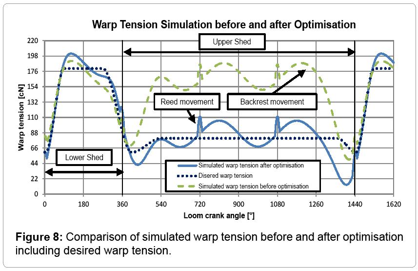 textile-science-desired-warp