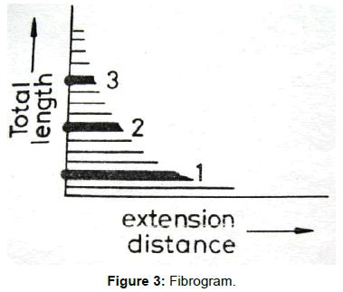 textile-science-engineering-Fibrogram