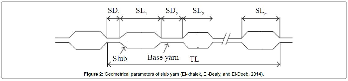 textile-science-engineering-Geometrical-parameters-slub-yarn