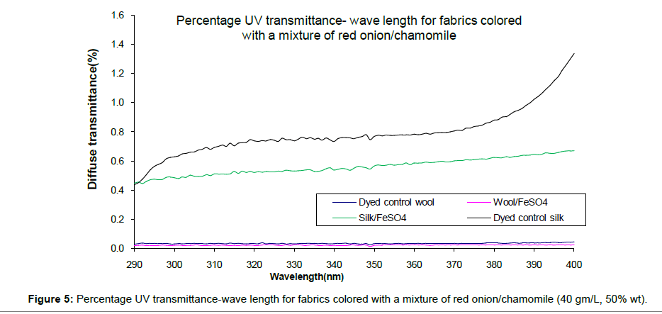 textile-science-engineering-Percentage-UV