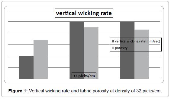 textile-science-engineering-Vertical-wicking-density
