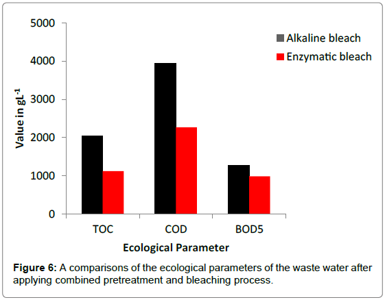 textile-science-engineering-a-comparisons-ecological