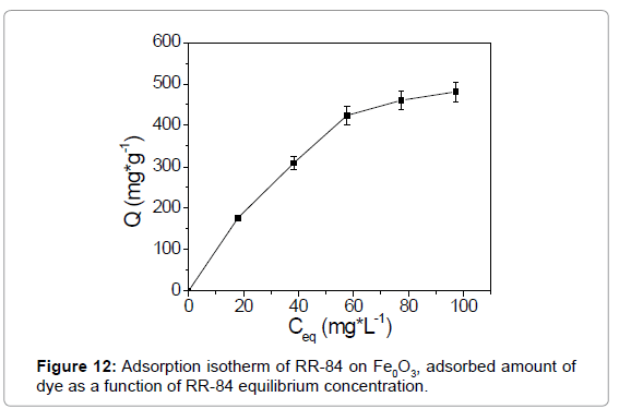 textile-science-engineering-adsorption-isotherm-adsorbed