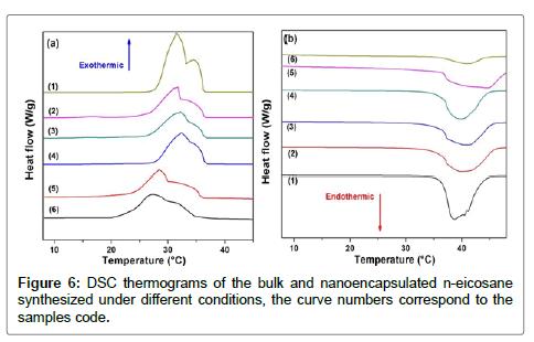 textile-science-engineering-bulk