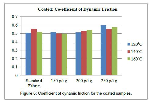textile-science-engineering-coefficient