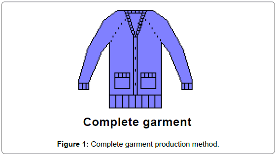 textile-science-engineering-complete-garment-production