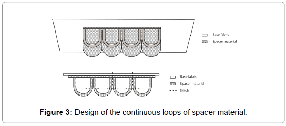 textile-science-engineering-continuous-spacer-material
