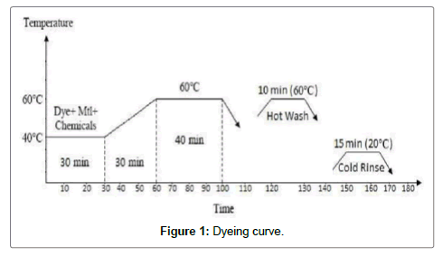 textile-science-engineering-curve