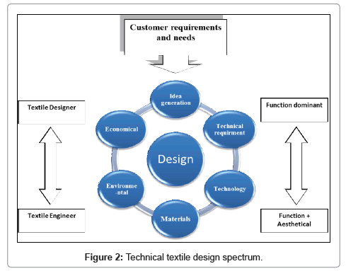 textile-science-engineering-design