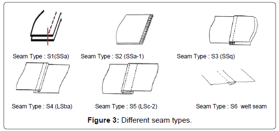 textile-science-engineering-different-seam-types