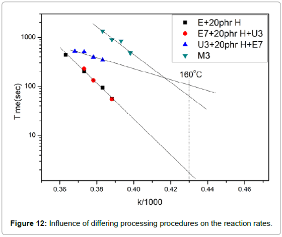 textile-science-engineering-differing-reaction-rates