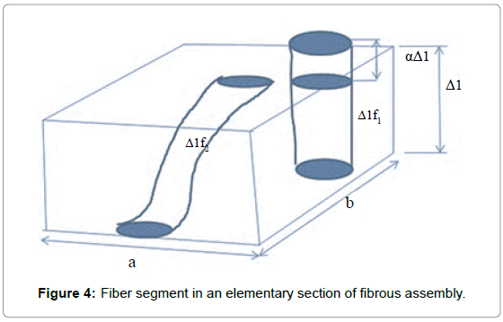 textile-science-engineering-fiber-elementary
