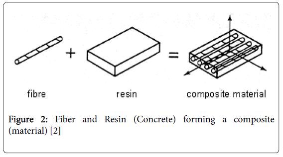 Coir Fiber Reinforced Concrete | OMICS International