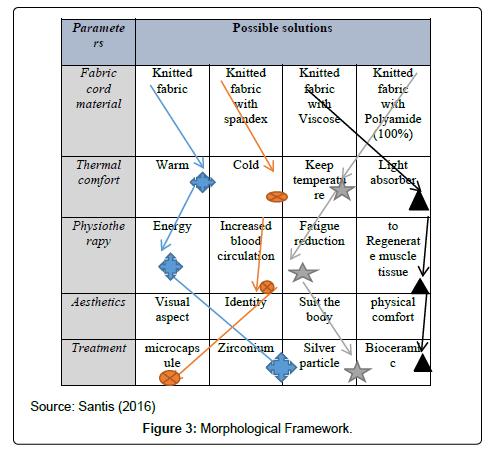 textile-science-engineering-framework