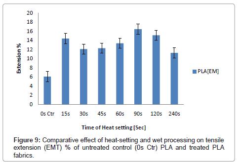 textile-science-engineering-heat-setting