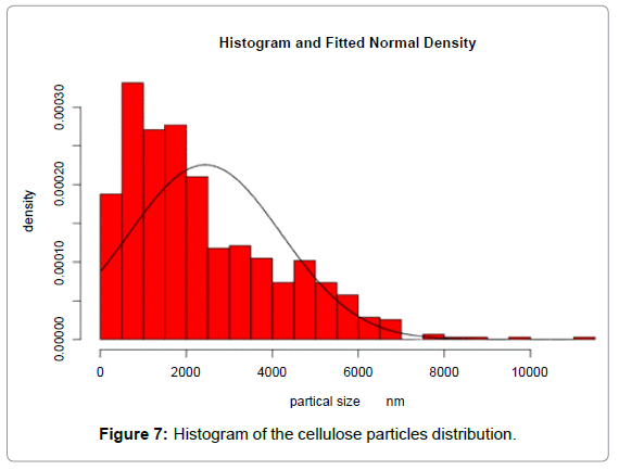 textile-science-engineering-histogram-cellulose