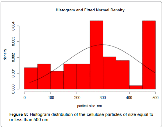textile-science-engineering-histogram-distribution
