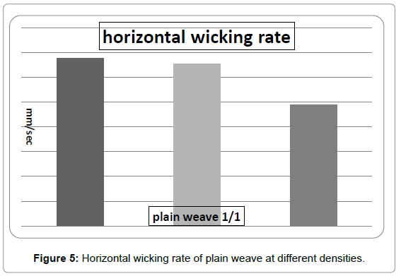 textile-science-engineering-horizontal-wicking-weaves