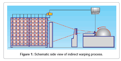 textile-science-engineering-indirect
