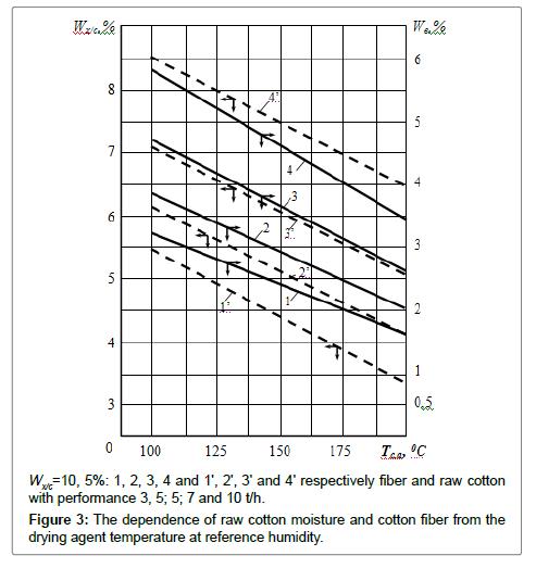 textile-science-engineering-moisture