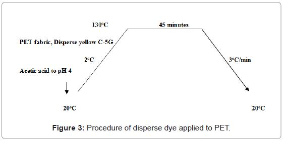 textile-science-engineering-procedure-disperse-applied